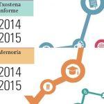 Inse y Memoria curso 2014/2015